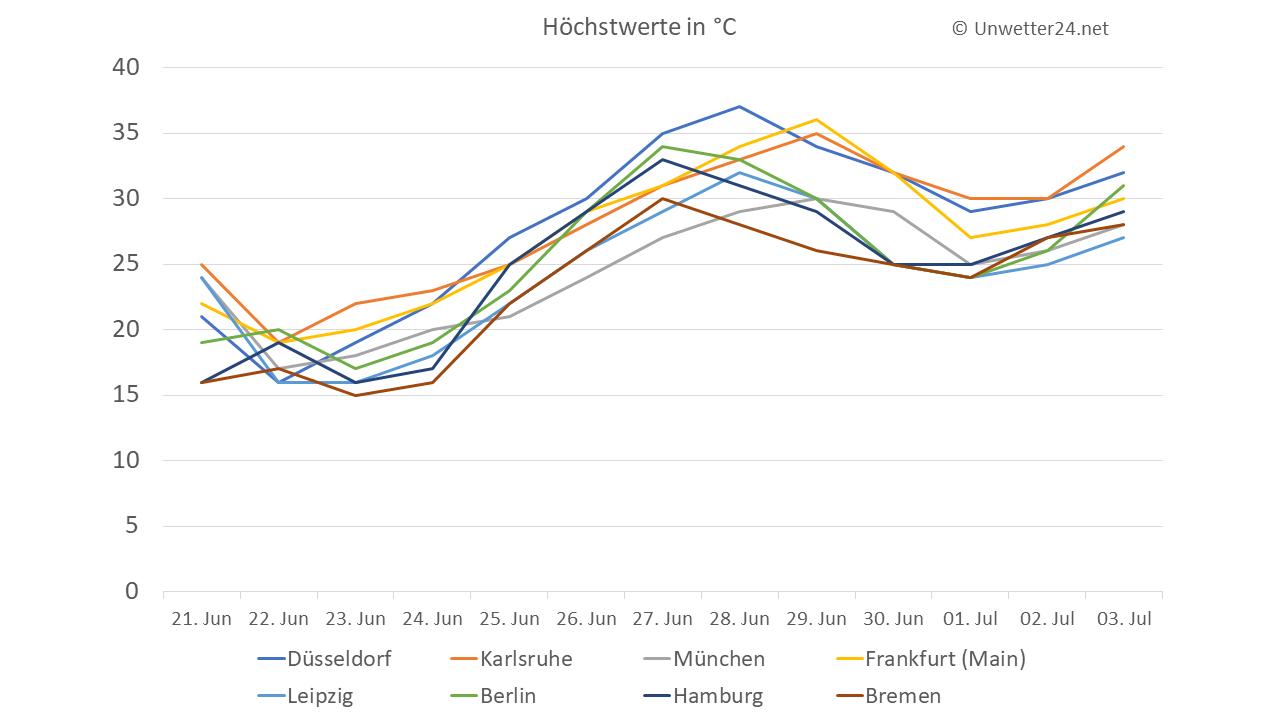 Temperaturtrend ab 21. Juni 2018