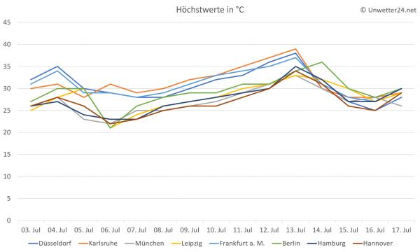 Extreme Hitzewelle Anfang und Mitte Juli 2018