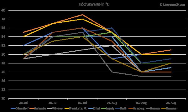 Temperaturtrend Ende Juli und Anfang August 2018