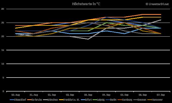 Temperaturprognose Anfang September 2018