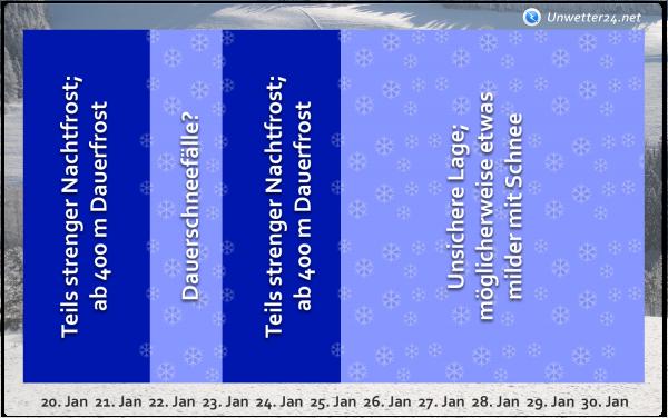 Wettertrend für Ende Januar 2019