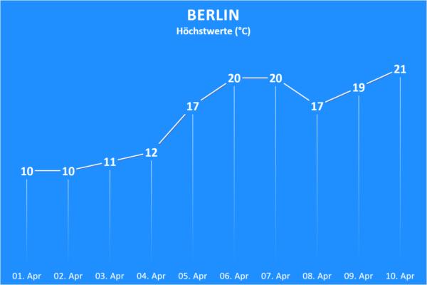 Temperatur Berlin ab 01. April 2020
