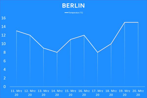 Temperatur Berlin ab 11. März 2020