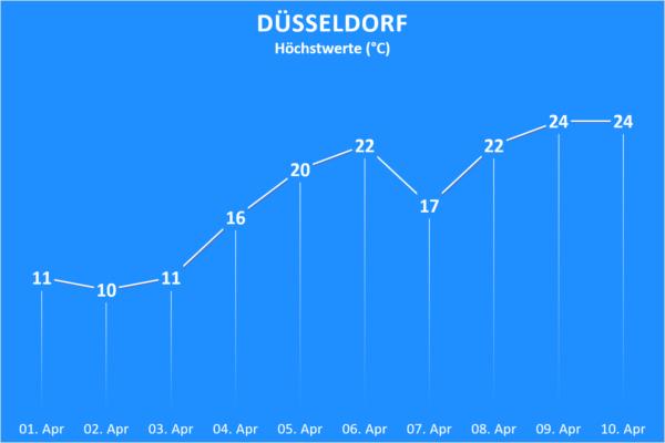 Temperatur Düsseldorf ab 01. April 2020