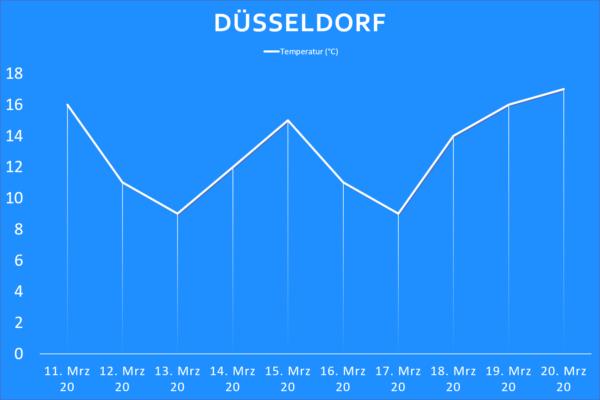 Temperatur Düsseldorf ab 11. März 2020