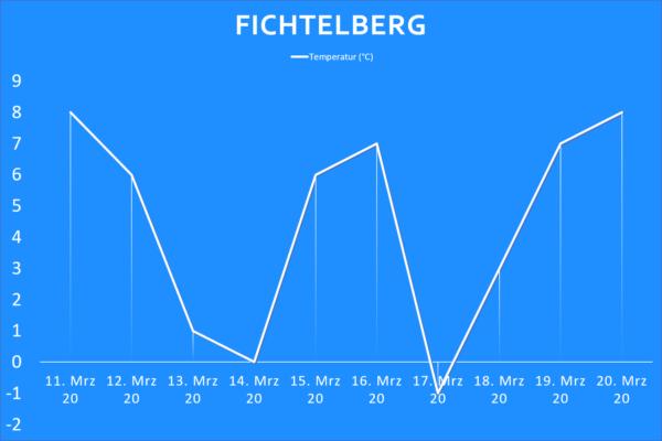 Temperatur Fichtelberg ab 11. März 2020