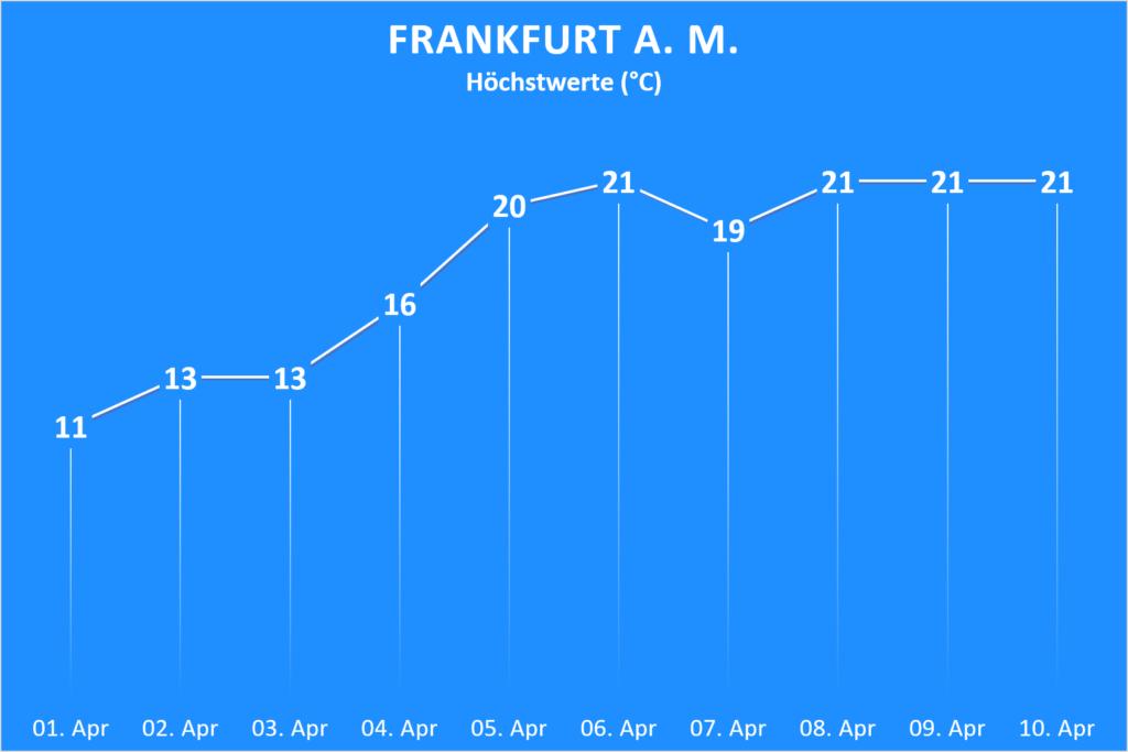 Temperatur In Frankfurt