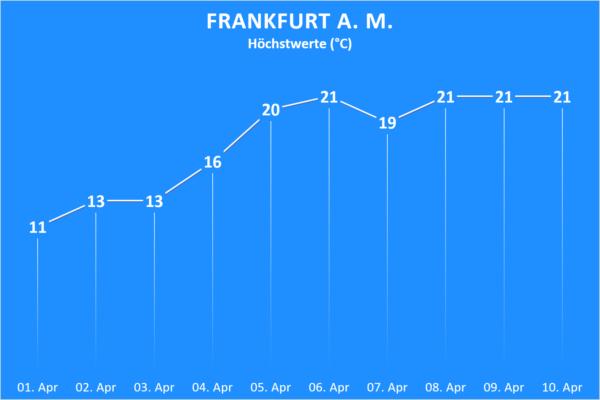 Temperatur Frankfurt ab 01. April 2020