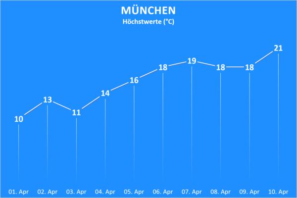 Temperatur München ab 01. April 2020