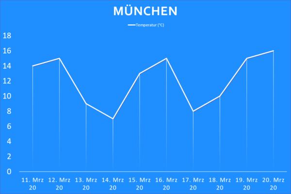 Temperatur München ab 11. März 2020
