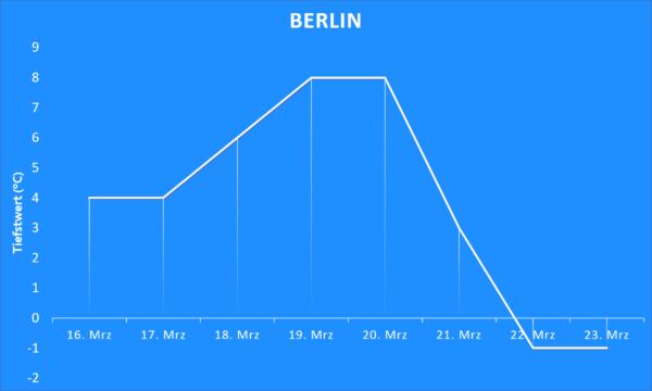 Tiefstwerte ab 16. März 2020 Berlin