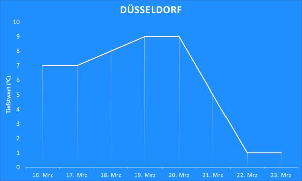 Tiefstwerte ab 16. März 2020 Düsseldorf