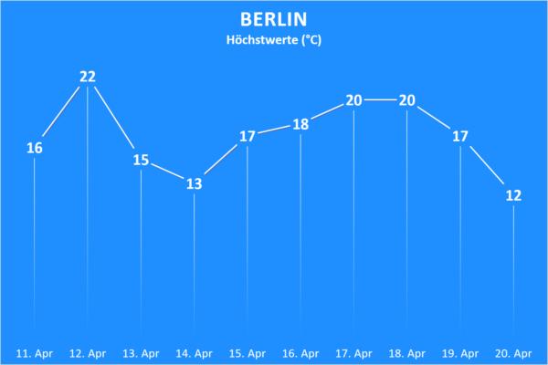 Temperatur und Wettergefahren ab 11. April 2020 Berlin