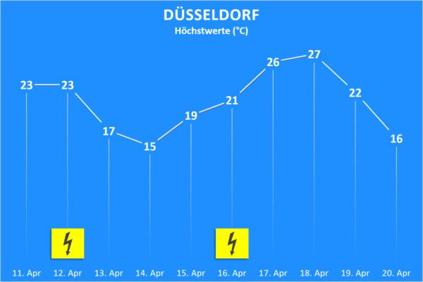 Temperatur und Wettergefahren ab 11. April 2020 Düsseldorf
