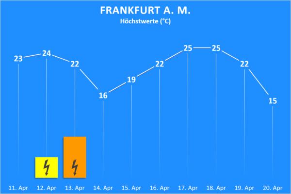 Temperatur und Wettergefahren ab 11. April 2020 Frankfurt am Main