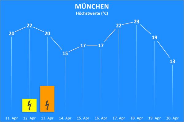 Temperatur und Wettergefahren ab 11. April 2020 München