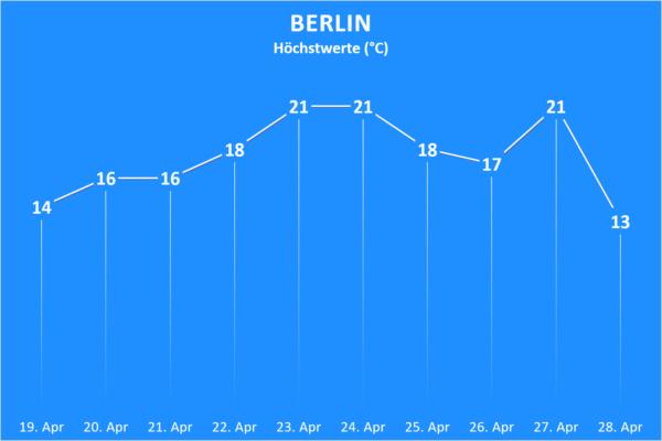 Temperatur und Wettergefahren ab 19. April 2020 Berlin