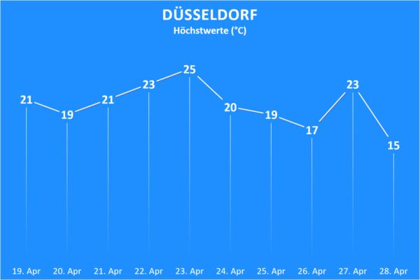 Temperatur und Wettergefahren ab 19. April 2020 Düsseldorf