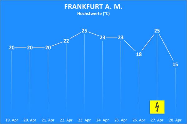 Temperatur und Wettergefahren ab 19. April 2020 Frankfurt am Main