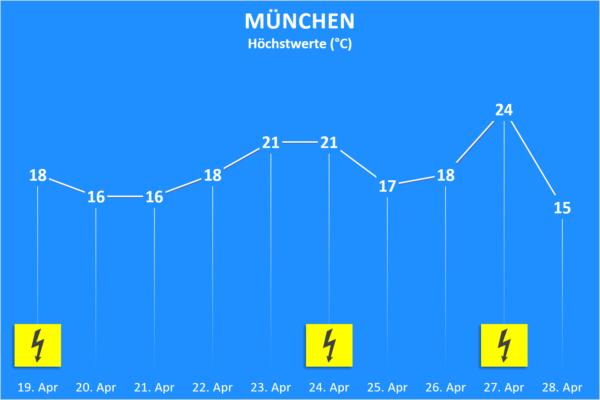 Temperatur und Wettergefahren ab 19. April 2020 München