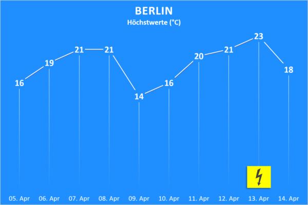 Temperatur und Wettergefahren ab 5. April 2020 Berlin