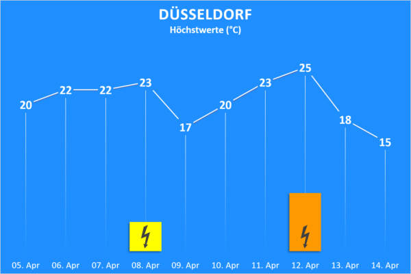 Temperatur und Wettergefahren ab 5. April 2020 Düsseldorf