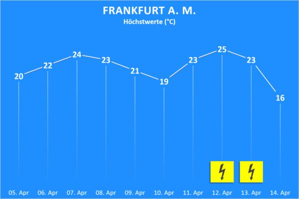 Temperatur und Wettergefahren ab 5. April 2020 Frankfurt am Main