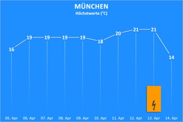 Temperatur und Wettergefahren ab 5. April 2020 München