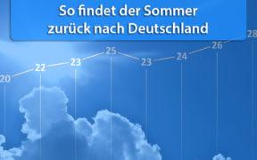 Temperatur und Wettergefahren ab 23. Mai 2020