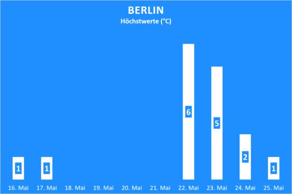 Niederschlag Berlin ab 16. Mai 2020