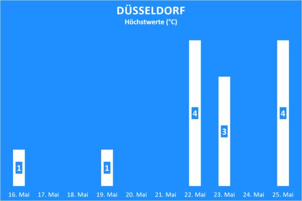 Niederschlag Düsseldorf ab 16. Mai 2020
