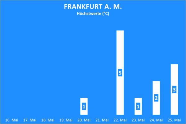 Niederschlag Frankfurt am Main ab 16. Mai 2020