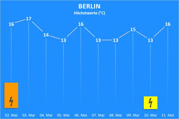 Temperatur und Wettergefahren ab 02. Mai 2020 Berlin