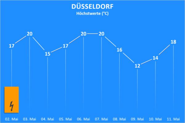 Temperatur und Wettergefahren ab 02. Mai 2020 Düsseldorf