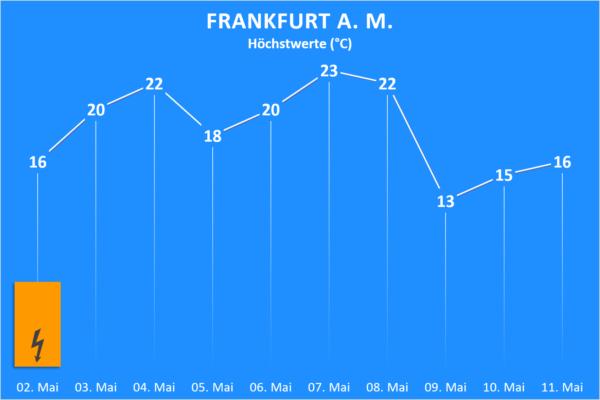 Temperatur und Wettergefahren ab 02. Mai 2020 Frankfurt am Main