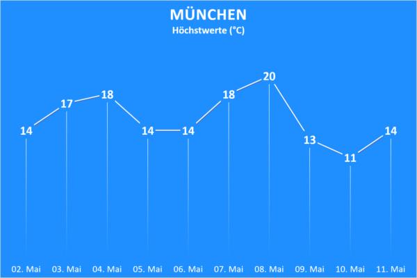 Temperatur und Wettergefahren ab 02. Mai 2020 München