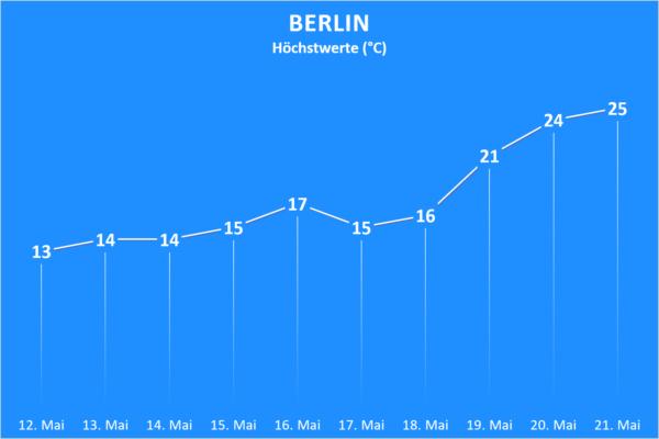 Temperatur und Wettergefahren ab 12. Mai 2020 Berlin