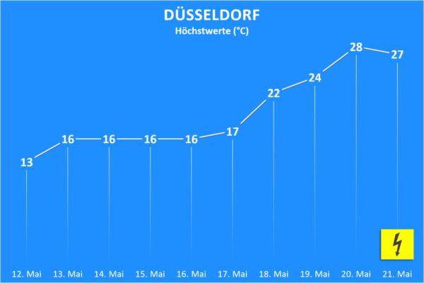 Temperatur und Wettergefahren ab 12. Mai 2020 Düsseldorf