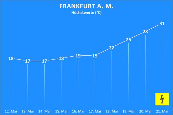Temperatur und Wettergefahren ab 12. Mai 2020 Frankfurt am Main