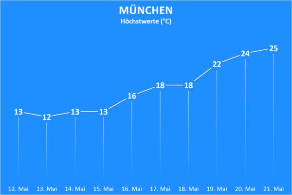 Temperatur und Wettergefahren ab 12. Mai 2020 München