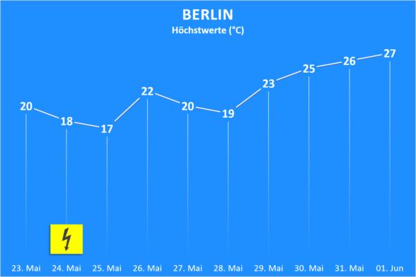 Temperatur und Wettergefahren ab 23. Mai 2020 Berlin