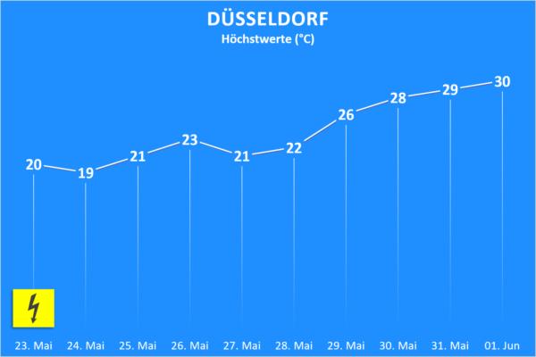 Temperatur und Wettergefahren ab 23. Mai 2020 Düsseldorf