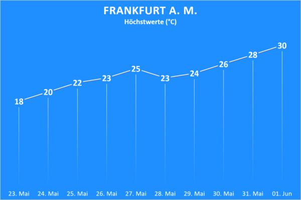 Temperatur und Wettergefahren ab 23. Mai 2020 Frankfurt am Main