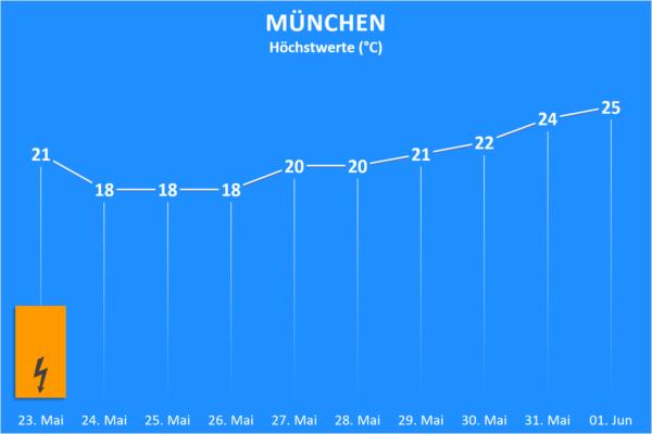 Temperatur und Wettergefahren ab 23. Mai 2020 München