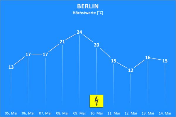 Temperatur und Wettergefahren ab 5. Mai 2020 Berlin