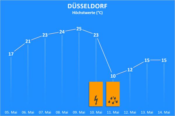 Temperatur und Wettergefahren ab 5. Mai 2020 Düsseldorf