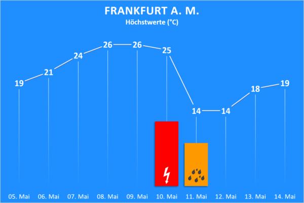 Temperatur und Wettergefahren ab 5. Mai 2020 Frankfurt am Main