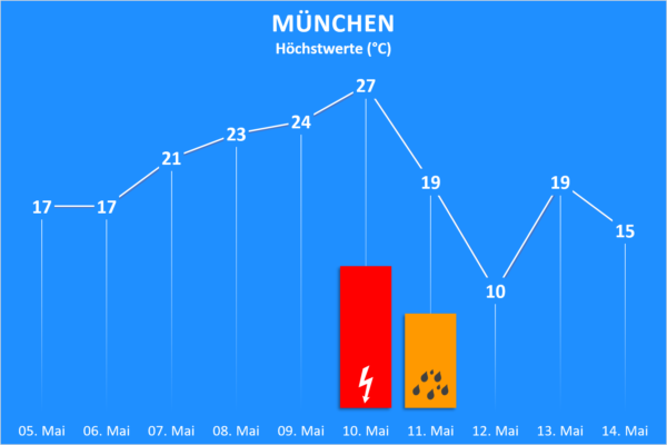 Temperatur und Wettergefahren ab 5. Mai 2020 München