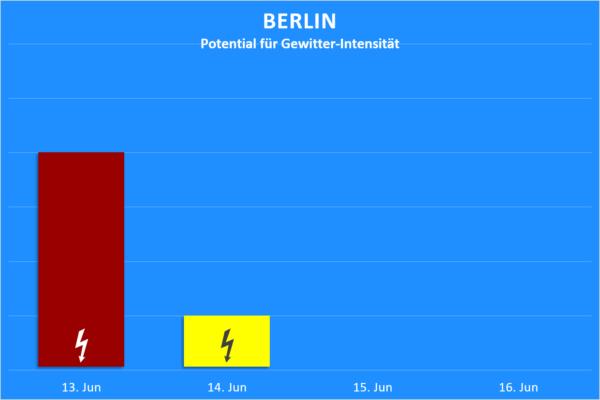 Gewitter 13. bis 16, Juni 2020 Berlin