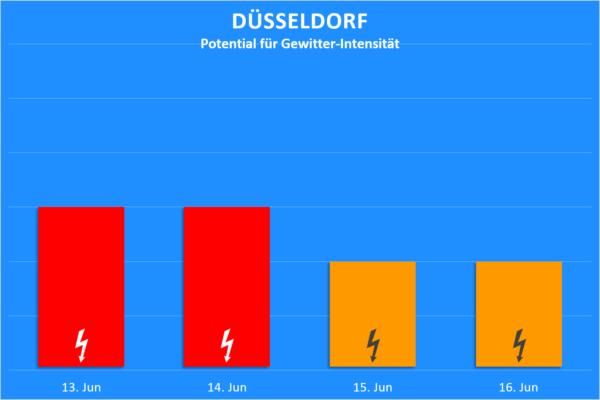 Gewitter 13. bis 16, Juni 2020 Düsseldorf